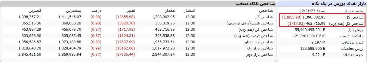بورس امروز سه شنبه ۱۰ دی ۹۹/ سقوط به کانال ۱.۳ میلیون واحدی!