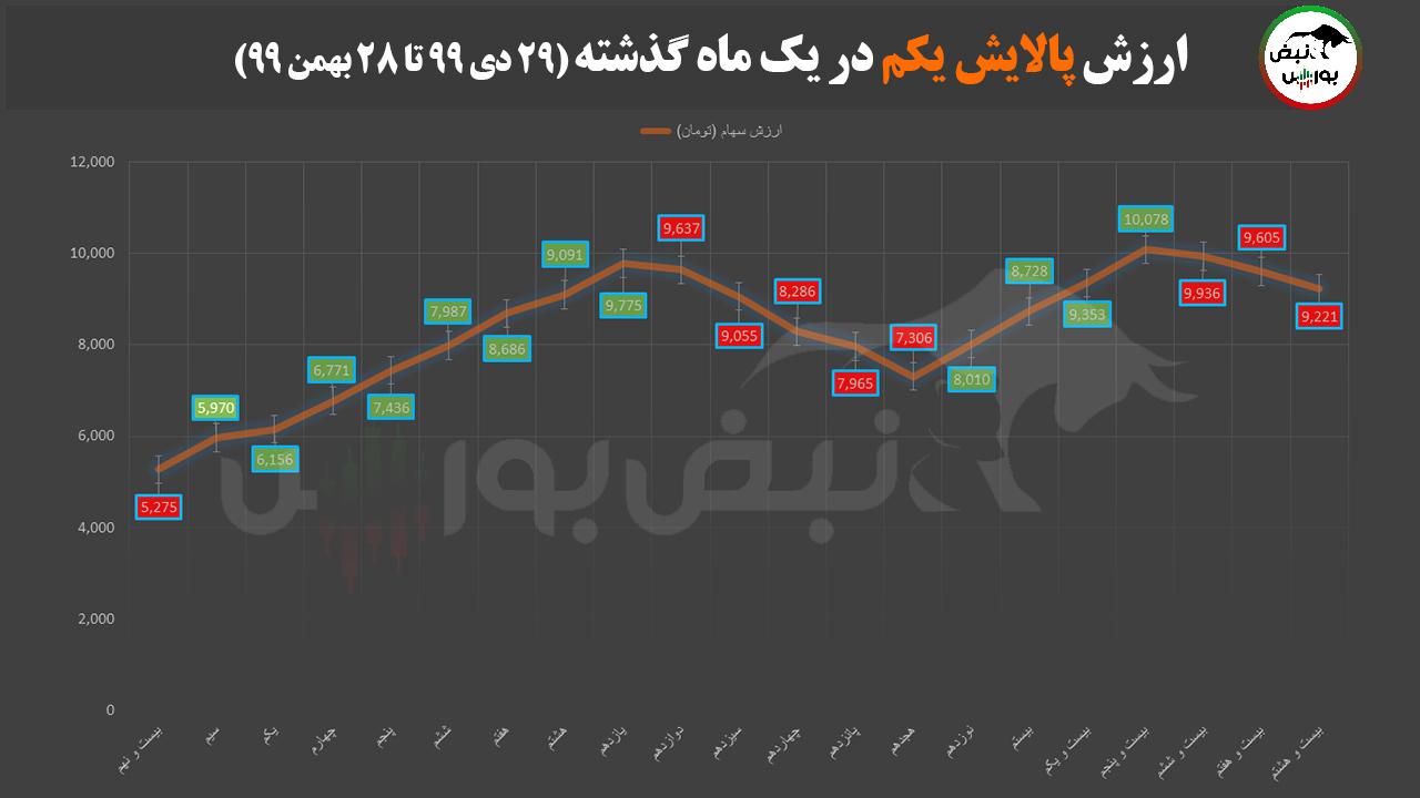 ارزش پالایشی یکم ۲۸ بهمن ۹۹