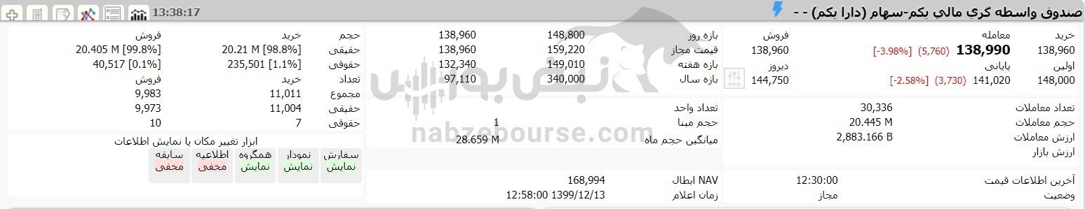 ارزش سهام عدالت و دارایکم در ۱۳ اسفند ماه ۹۹