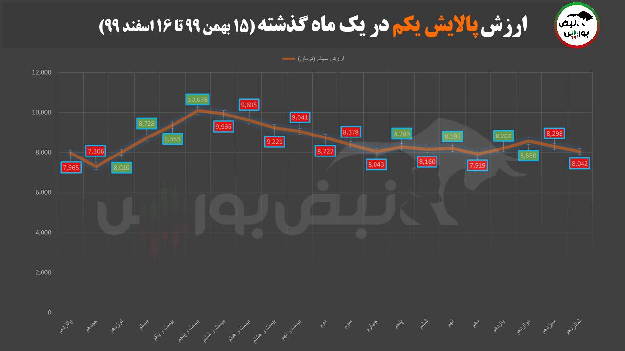 ارزش پالایشی یکم امروز یکشنبه 17 اسفند