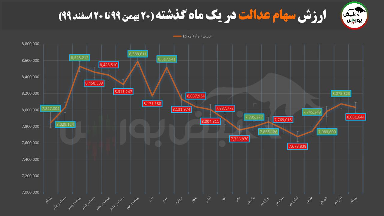 آخرین صورتحساب سهام عدالت در اسفندماه ۹۹