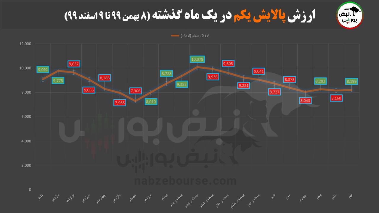 ارزش پالایشی یکم 10 اسفند