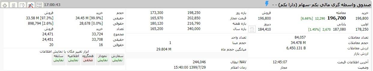 سهامداران «دارایکم» بخوانند:  حقیقی ها دارایکم خریدند!/ ورود 18.8 میلیارد تومان پول به دارایکم!