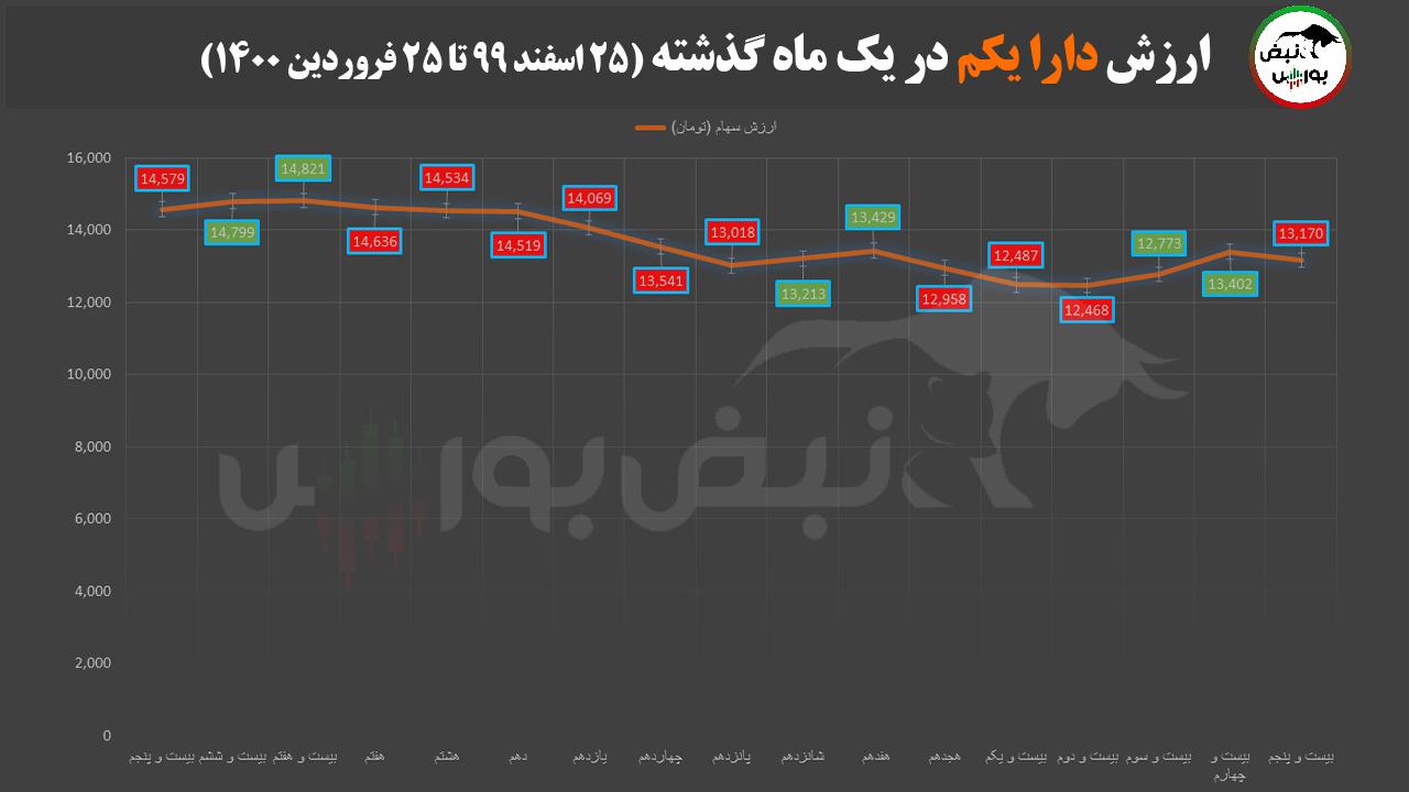 کاهش ارزش سهام عدالت در آخرین روز هفته سوم فروردین