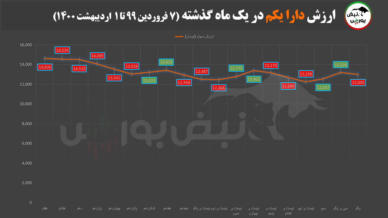 آخرین صورتحساب سهام عدالت در اولین روز اردیبهشت ماه ۱۴۰۰
