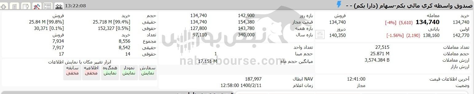 ارزش سهام عدالت و دارایکم در ۱۱ اردیبهشت ۱۴۰۰