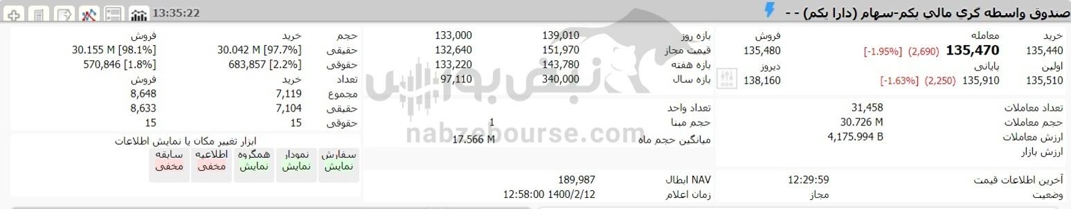 ارزش سهام عدالت و دارایکم در ۱۲ اردیبهشت ۱۴۰۰ چقدر شد؟