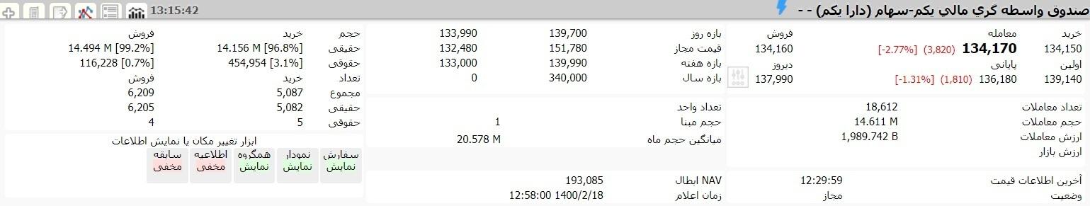 ارزش سهام عدالت و دارایکم در ۱۸ اردیبهشت ۱۴۰۰ چقدر شد؟