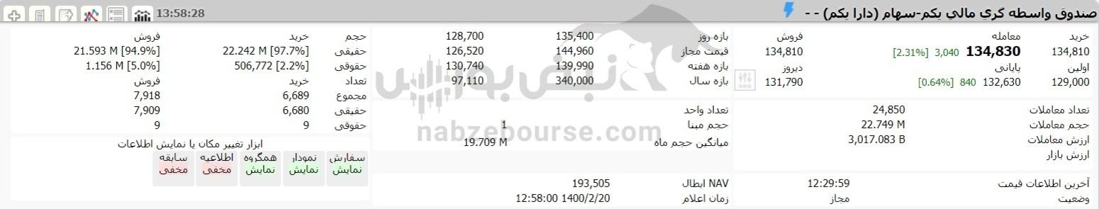 ارزش سهام عدالت و دارایکم در ۲۰ اردیبهشت ۱۴۰۰