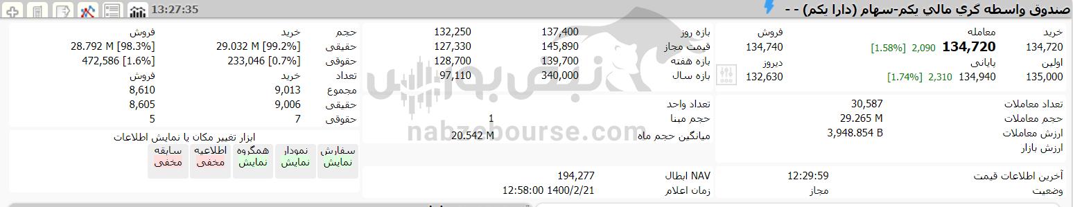 ارزش سهام عدالت و دارایکم در ۲۱ اردیبهشت ۱۴۰۰ چقدر شد؟