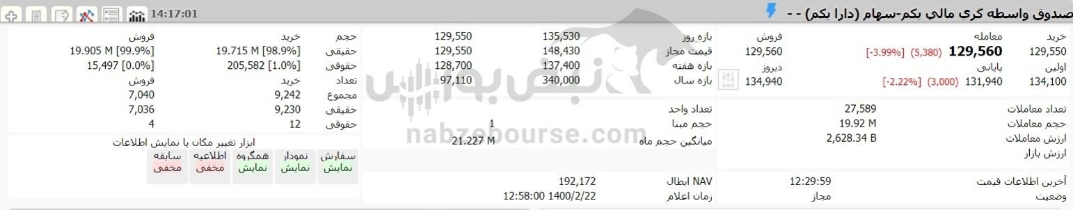 ارزش سهام عدالت و دارایکم در ۲۲ اردیبهشت ۱۴۰۰