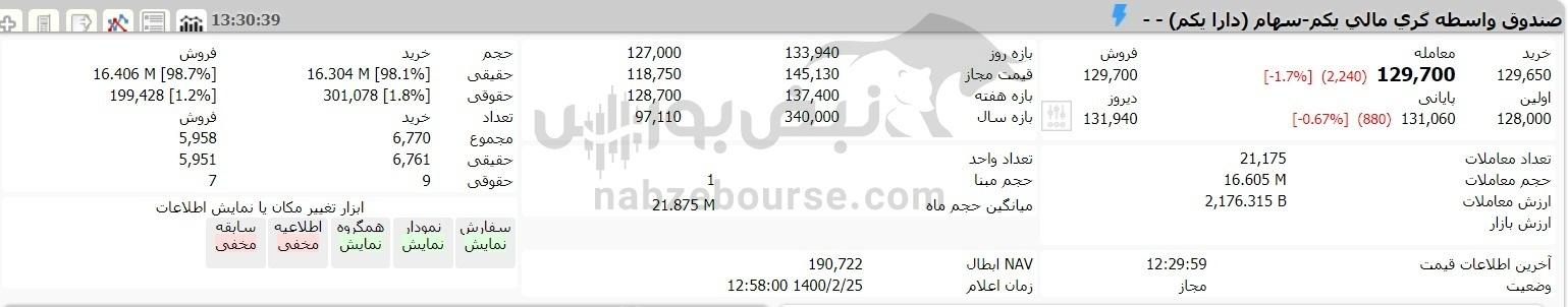 ارزش سهام عدالت و دارایکم در ۲۵ اردیبهشت ۱۴۰۰ چقدر شد؟