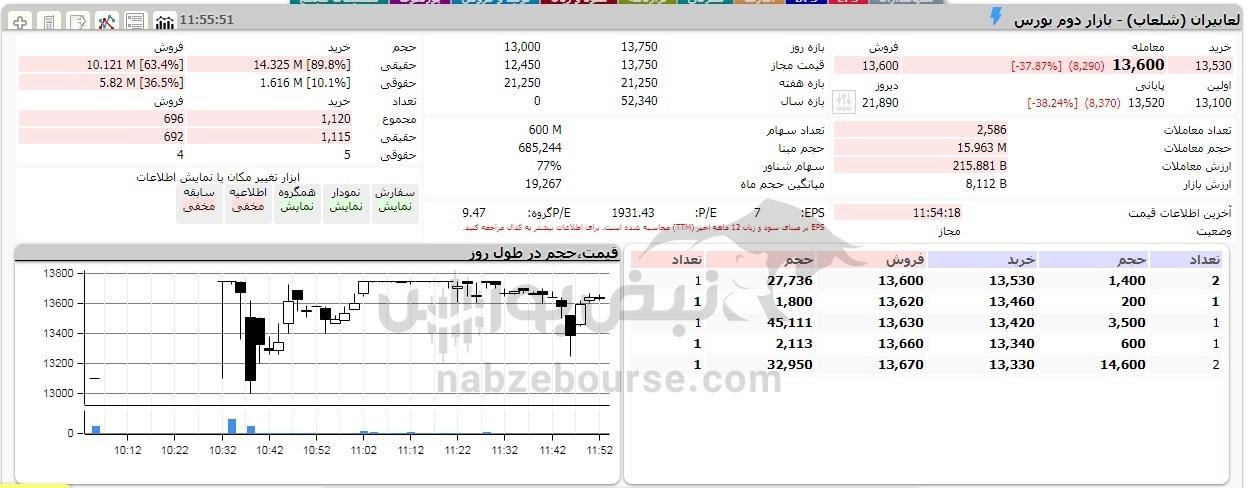 سقوط آزاد قیمت این سه نماد/ این نماد سیمانی ۲۷ درصد ریخت