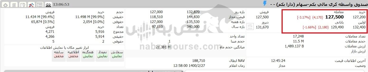 ارزش سهام عدالت و دارایکم در ۲۷ اردیبهشت ۱۴۰۰ چقدر شد؟
