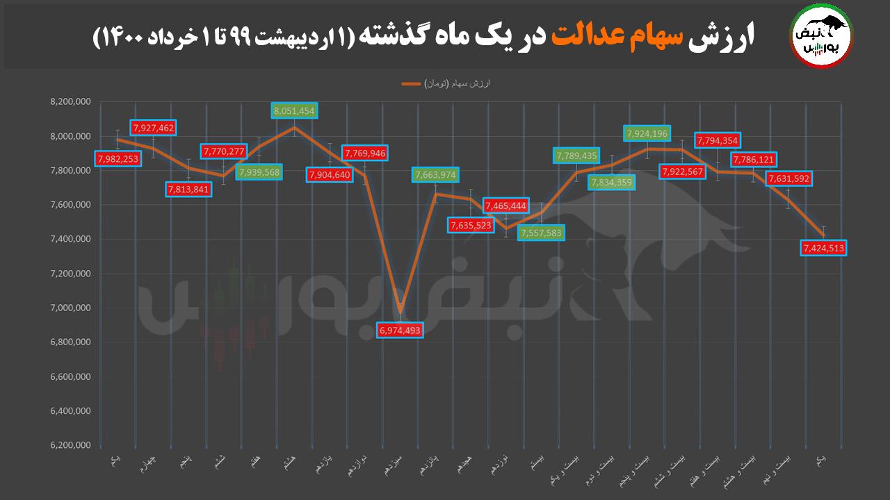 تغییرات قیمت سهام عدالت 2 خرداد