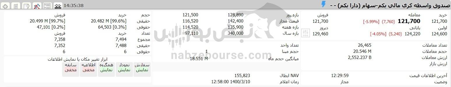 ارزش سهام عدالت و دارایکم در ۱۰ خردادماه ۱۴۰۰