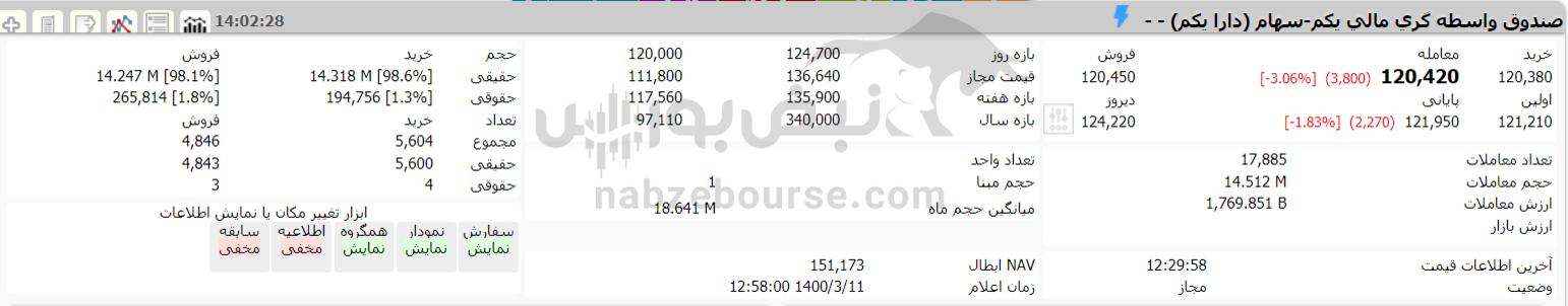 ارزش سهام عدالت و دارایکم در ۱۱ خردادماه ۱۴۰۰ چقدر شد؟