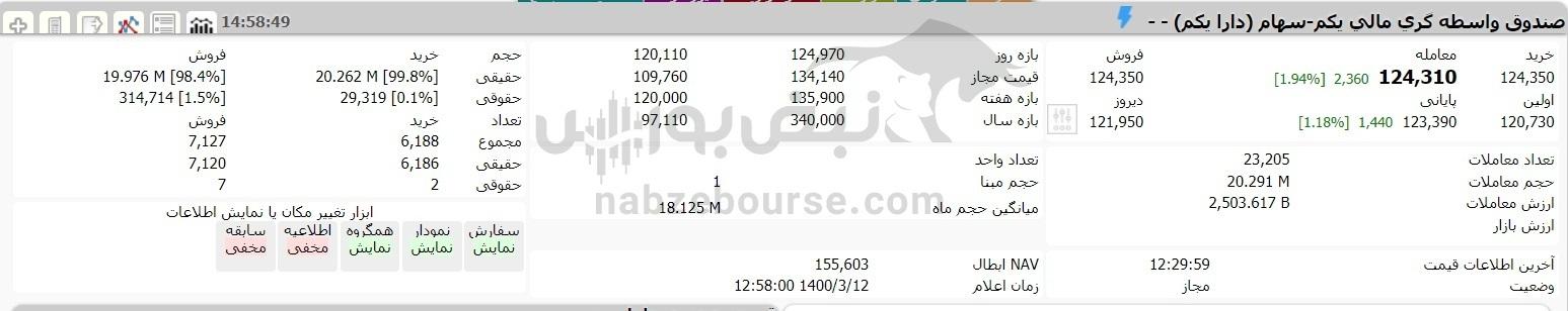 ارزش سهام عدالت و دارایکم در ۱۲ خردادماه ۱۴۰۰ چقدر شد؟