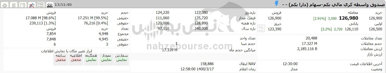 آخرین صورتحساب سهام عدالت و دارایکم در ۱۷ خردادماه ۱۴۰۰ چقدر شد؟