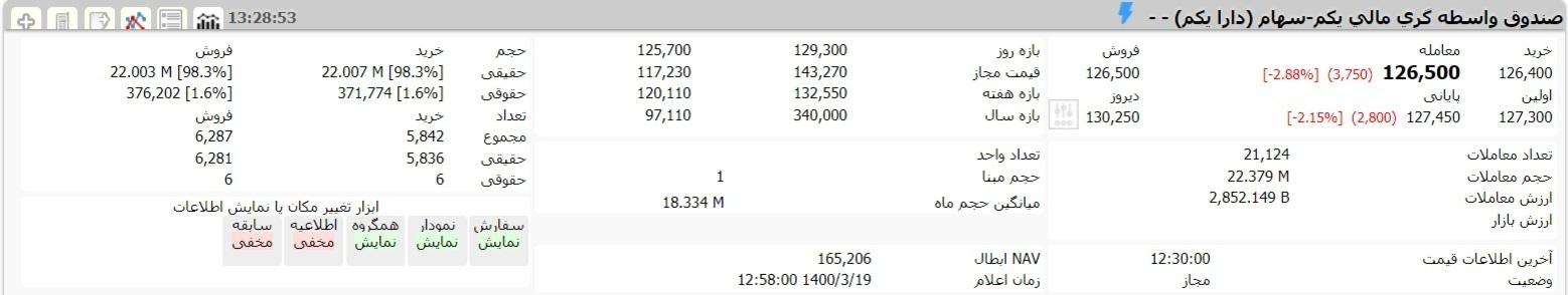 ارزش سهام عدالت و دارایکم در ۱۹ خردادماه ۱۴۰۰ | کاهش ارزش سهام عدالت با افت شاخص بورس