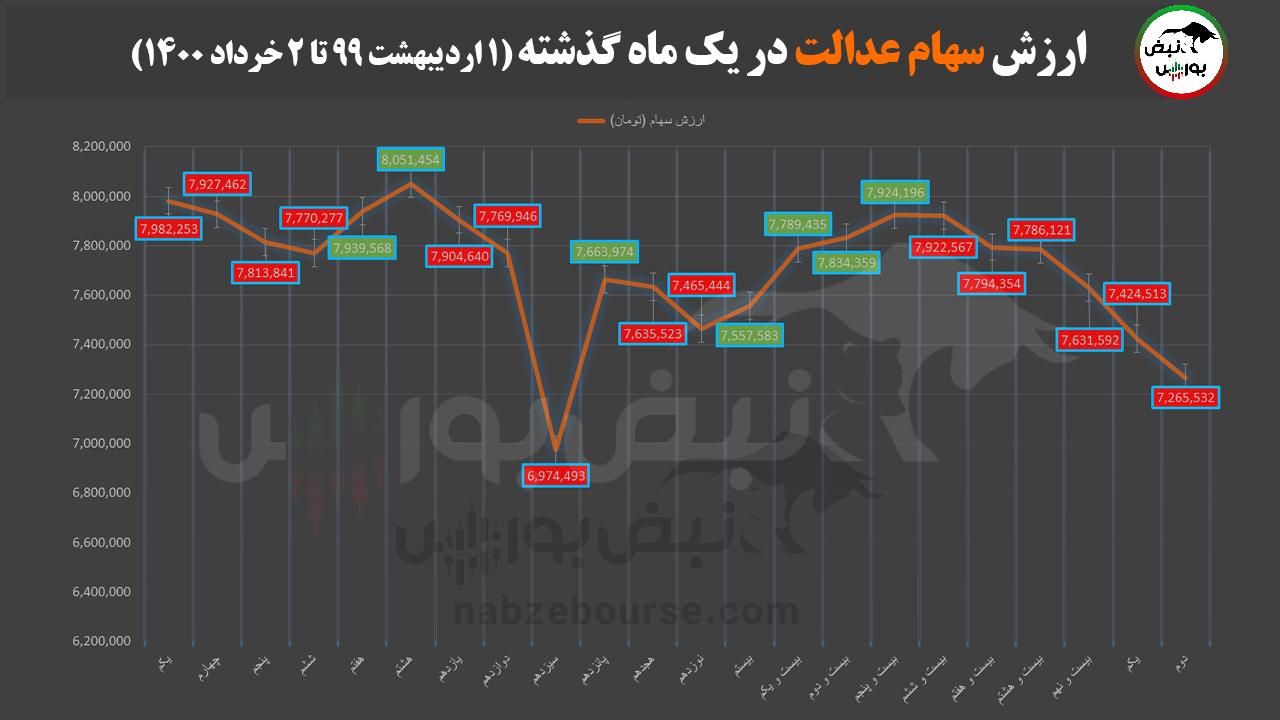 آخرین صورتحساب ارزش سهام عدالت و دارایکم در ۲ خردادماه ۱۴۰۰ چقدر شد؟