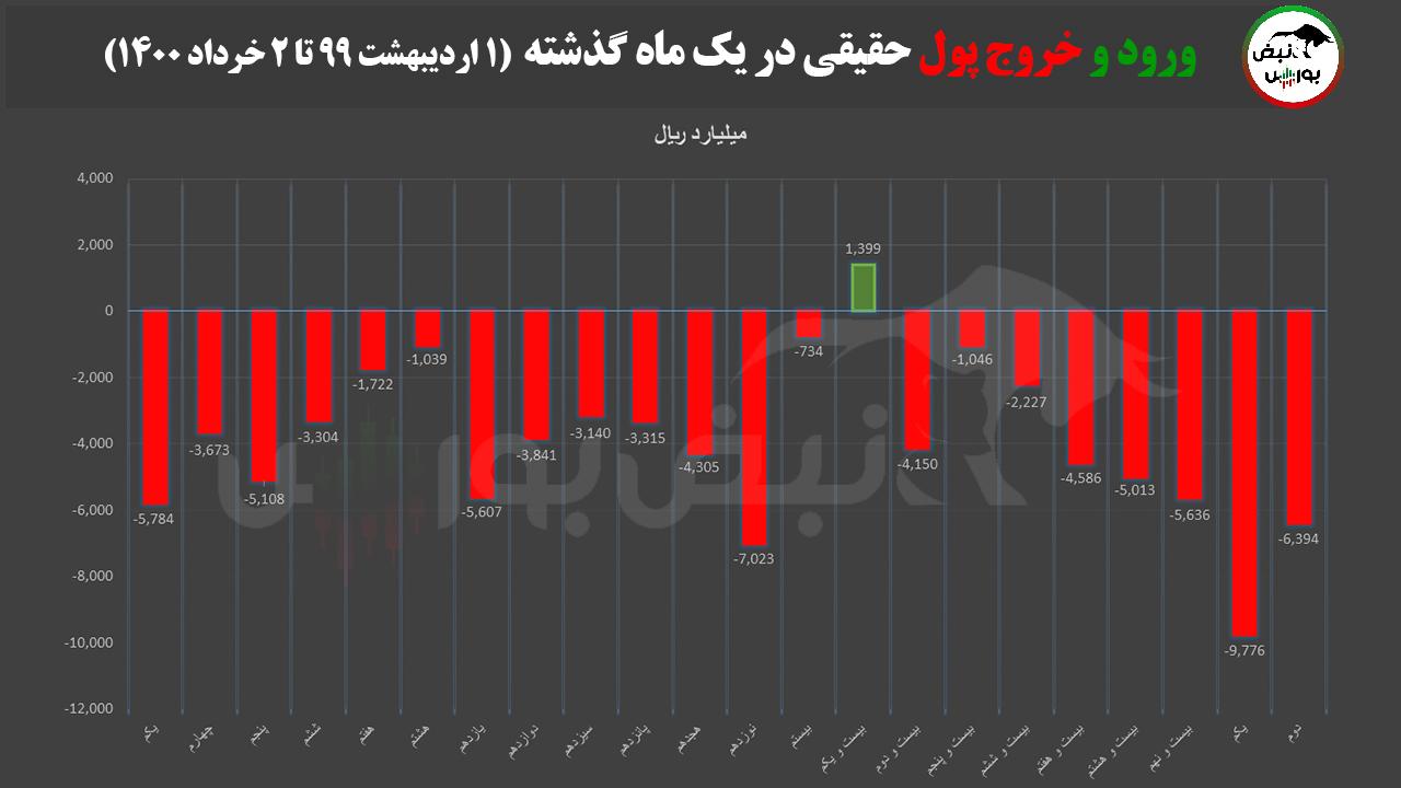 پیش بینی بورس فردا ۳ خرداد ۱۴۰۰/ بورس نزولی میماند؟