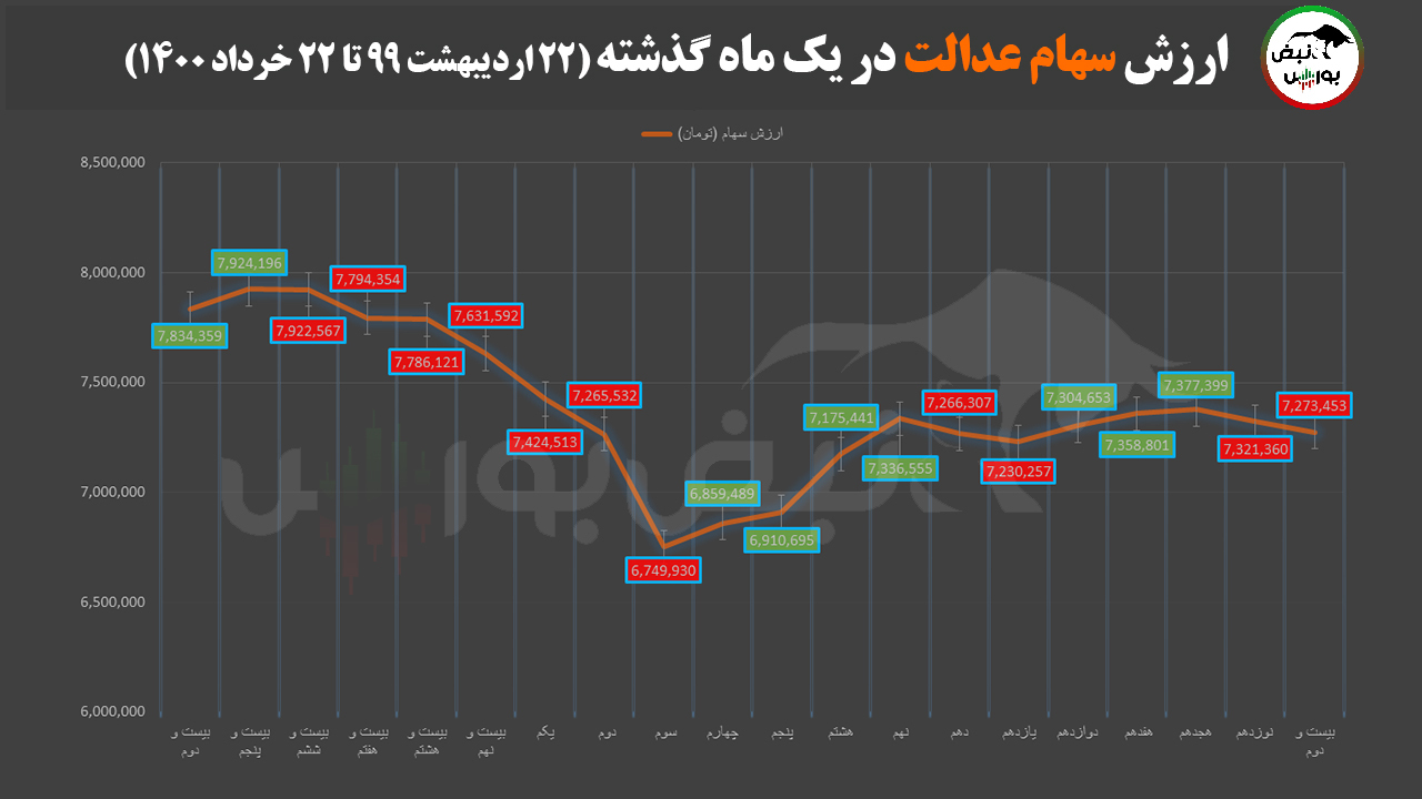 آخرین صورتحساب سهام عدالت ۲۲ خردادماه ۱۴۰۰   امروز دلیل افت ارزش سبد چه بود؟