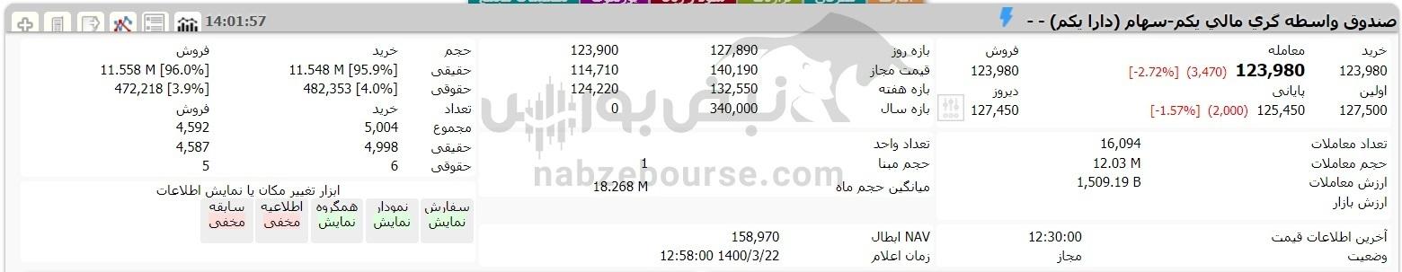 آخرین صورتحساب سهام عدالت ۲۲ خردادماه ۱۴۰۰ | امروز دلیل افت ارزش سبد چه بود؟