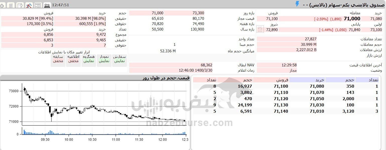 ارزش پالایشی یکم ۳۰ خرداد ۱۴۰۰ چقدر کاهش یافت؟