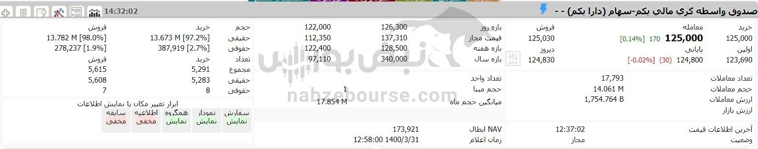 ارزش روز سهام عدالت در ۳۱ خردادماه ۱۴۰۰   ارزش ۶۰ درصد سهام عدالت قابل فروش چقدر است؟