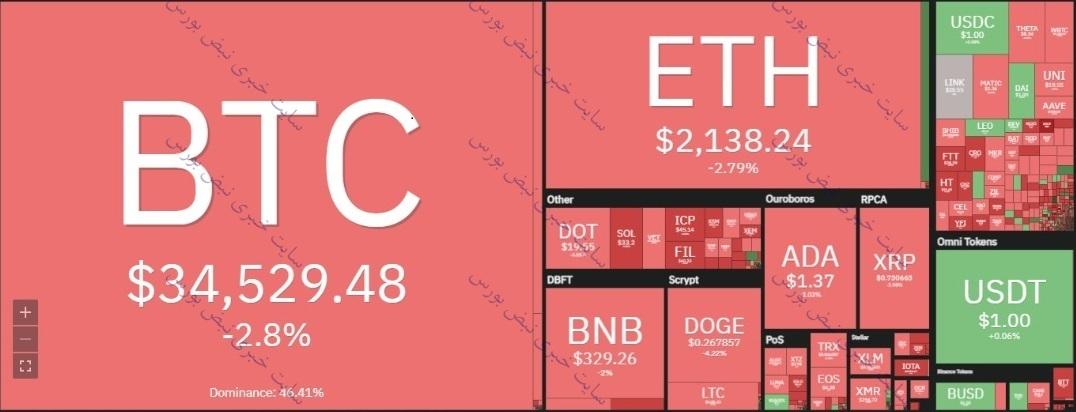 ارزهای دیجیتالی باز هم سقوط کرد | علت کاهش قیمت بیت کوین امروز ۳۱ خرداد ۱۴۰۰