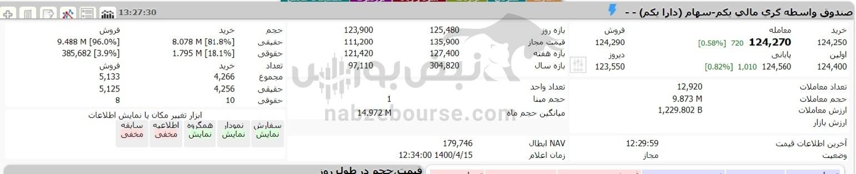 افزایش ارزش سهام عدالت با رشد شاخص بورس در ۱۵ تیرماه ۱۴۰۰