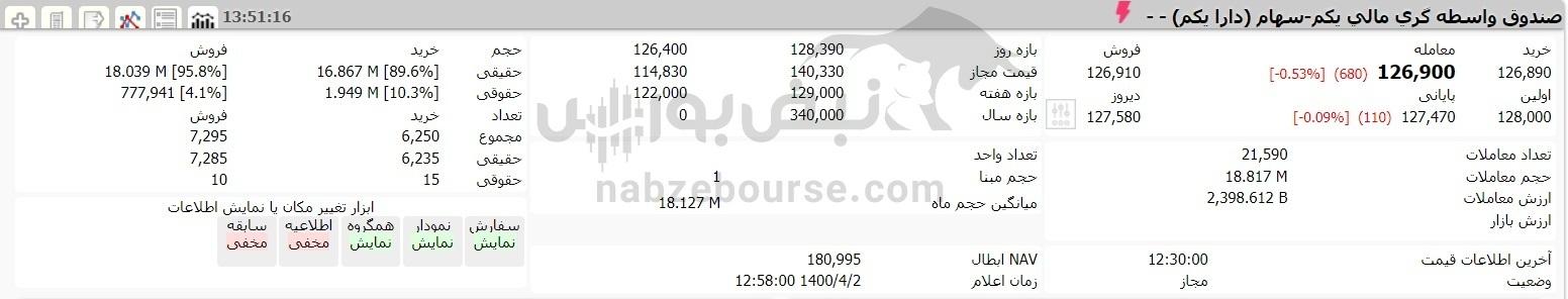 رشد ارزش سهام عدالت در آخرین روز معاملاتی هفته | ارزش سبد سهام عدالت ۵۳۲ هزار تومانی در ۲ تیر ۱۴۰۰