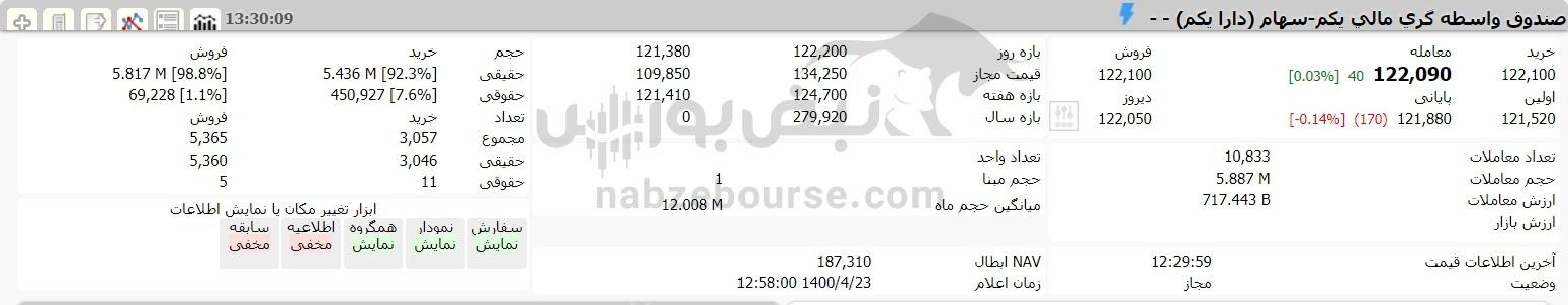 ارزش سهام عدالت امروز ۲۳ تیرماه ۱۴۰۰ چقدر شد؟