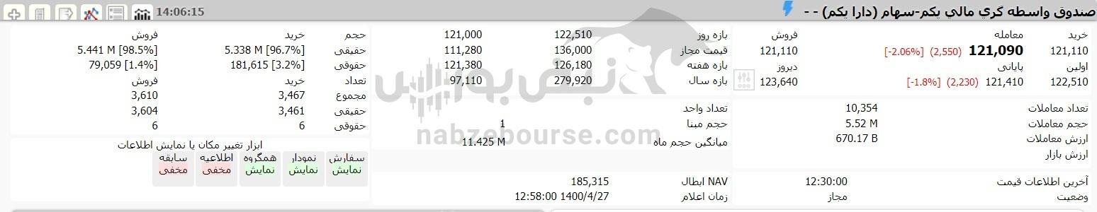 افت ارزش سهام عدالت امروز ۲۷ تبرماه ۱۴۰۰