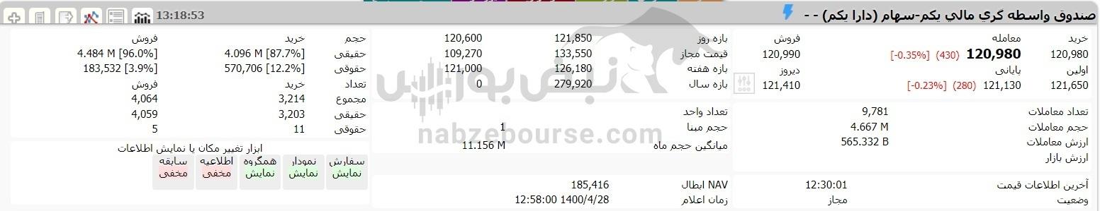 رشد ارزش سهام عدالت در غیاب غولهای بورسی ۲۸ تیرماه ۱۴۰۰