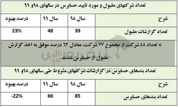ایران خودرو شفافتر از همیشه | سهم ایران خودرو از بازار خودرو به چقدر رسید؟