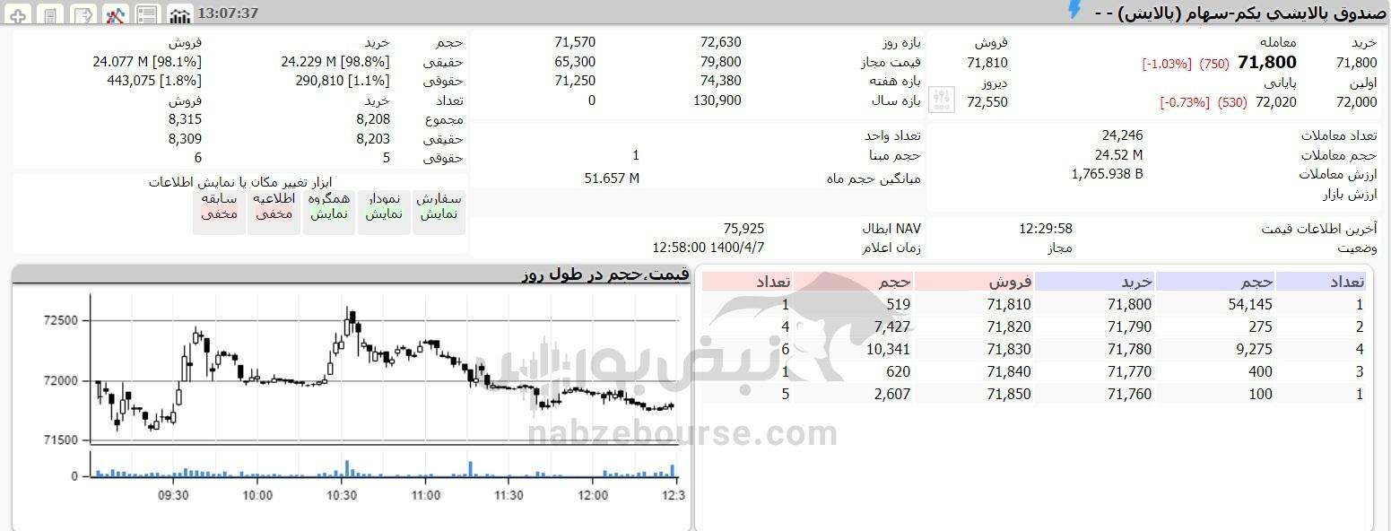 ارزش صندوق پالایش یکم امروز ۷ تیر ماه ۱۴۰۰ چقدر است؟   سهامداران پالایش یکم نسبت به روز عرضه چقدر ضرر کردند؟