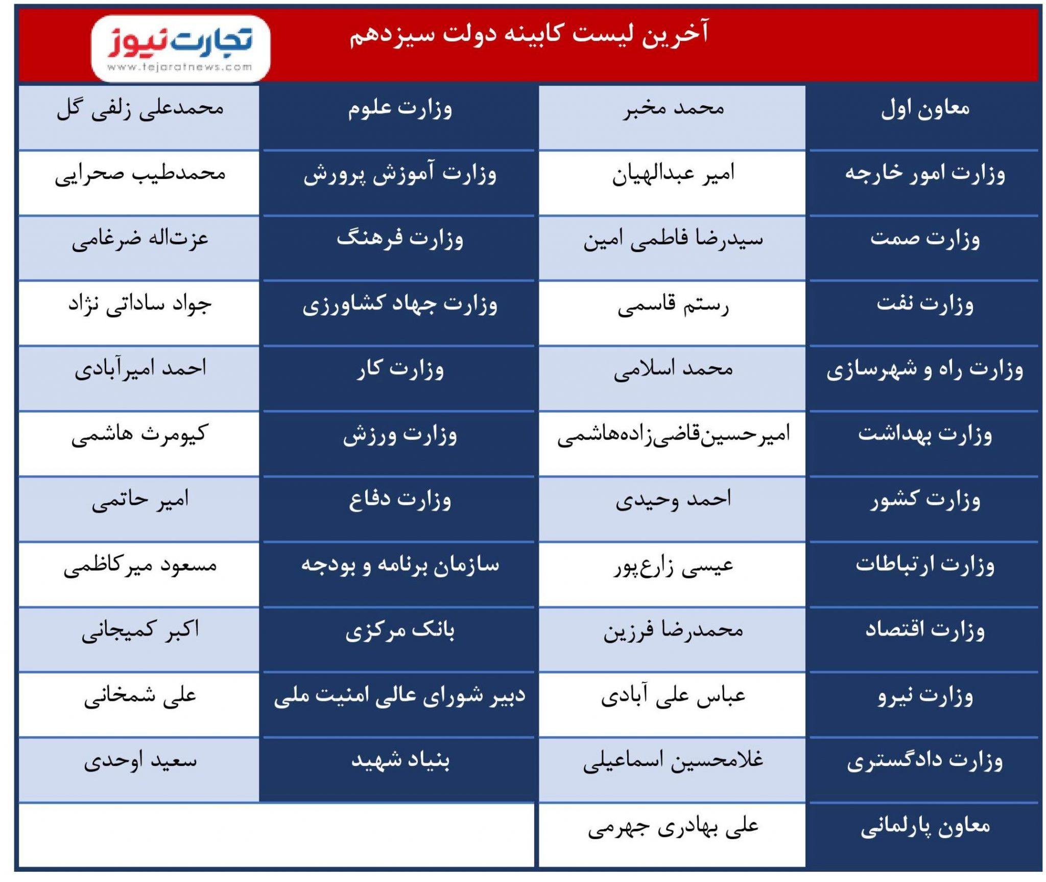 لیست کامل کابینه رئیسی مشخص شد