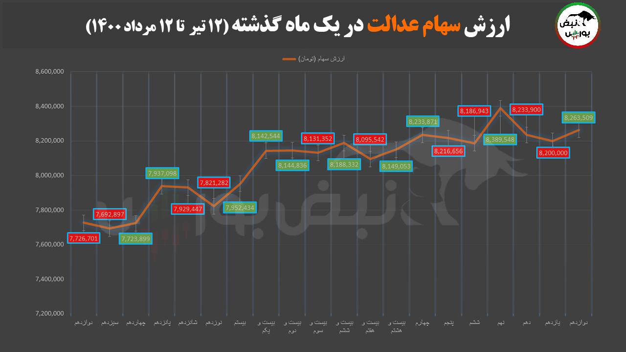 سبزپوشی سهام عدالت در اولین روز ریاست جمهوری ابراهیم رییسی