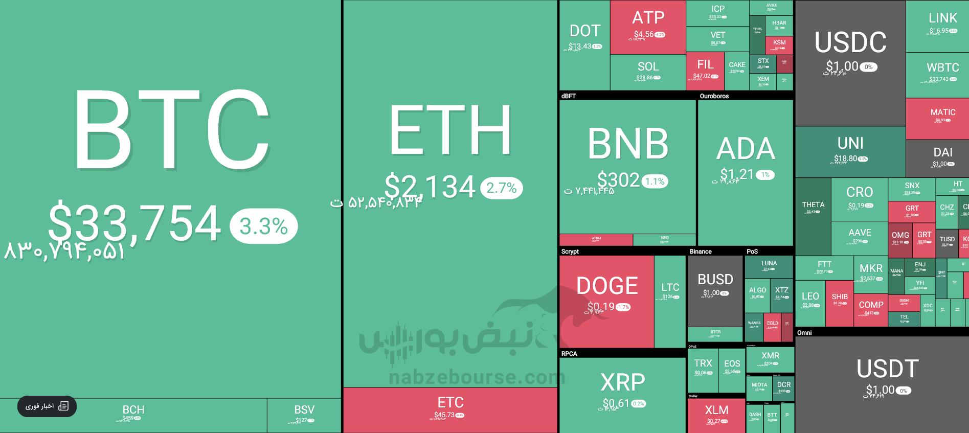 قیمت ده ارز دیجیتال برتر ۲ مردادماه ۱۴۰۰ |رشد دوباره بیت کوین در معاملات امروز