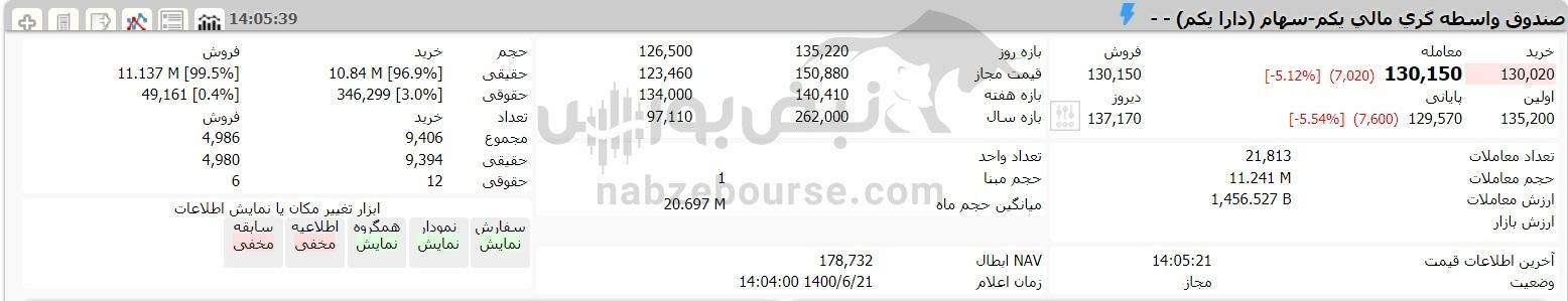 وضعیت سبد سهام عدالت ۲۱ شهریور ۱۴۰۰  ریزش ارزش سهام عدالت نسبت به دیروز