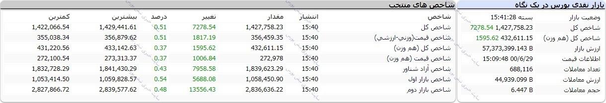گزارش بورس امروز دوشنبه ۲۹ شهریور ۱۴۰۰ | پرطرفدارترین نمادهای امروز بورس تهران