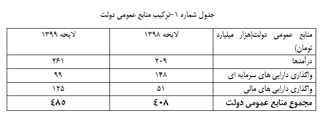 رشد ۲ برابری منابع حاصل از واگذاری اوراق مالی و اسلامی